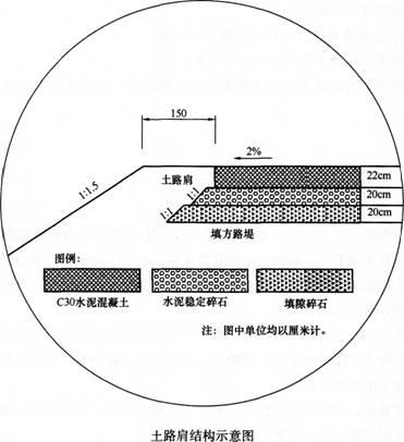第六条:土路肩的施工过程计划配备的机械有:挖掘机,装载机,自卸式