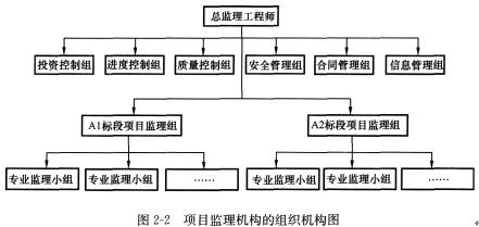 1.(1)监理单位设置的项目监理机构的组织机构图,如图2—2所示.
