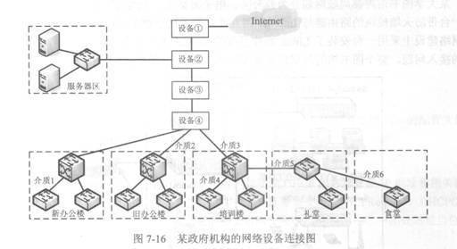 根据网络需求分析和网络设备连接图,所有接入交换机都直接连接至相应